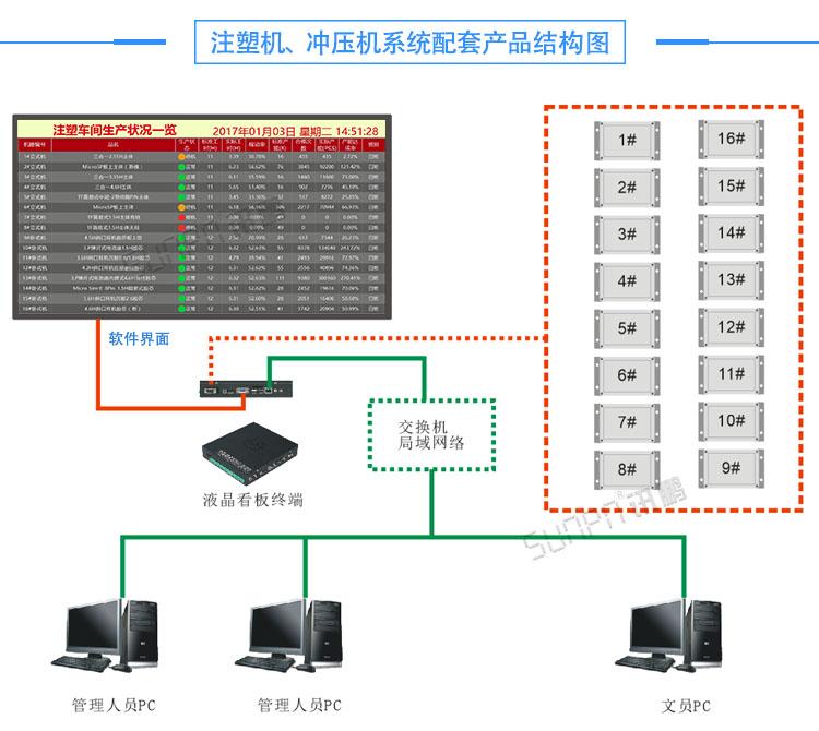 生产管理液晶电子看板