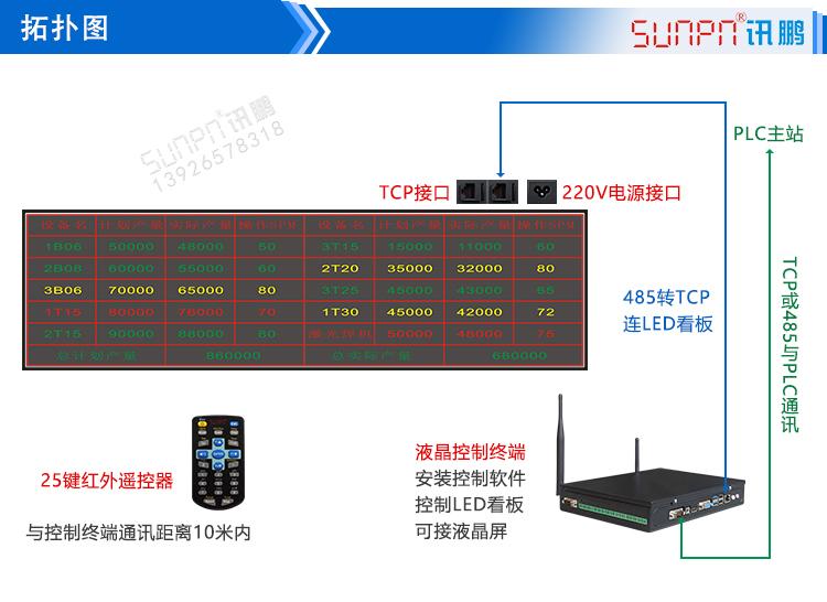 冲压机生产管理电子看板系统图示