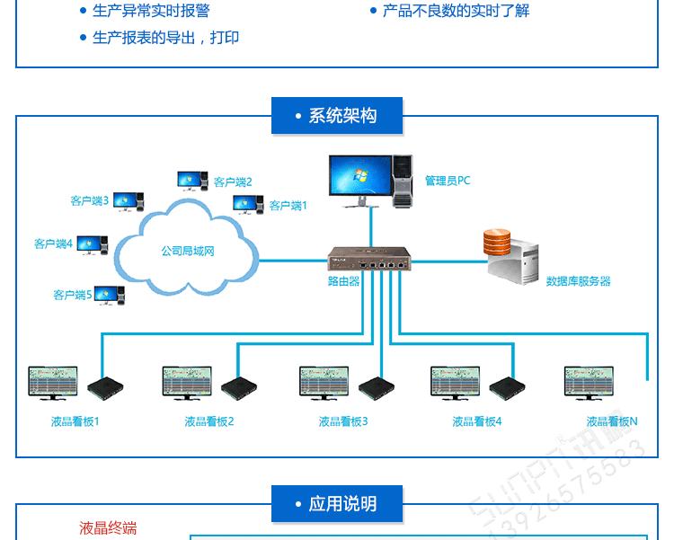生产进度看板系统架构