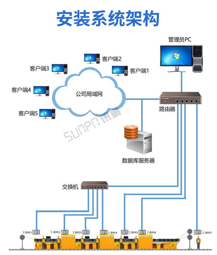 工业工控触摸一体机系统架构
