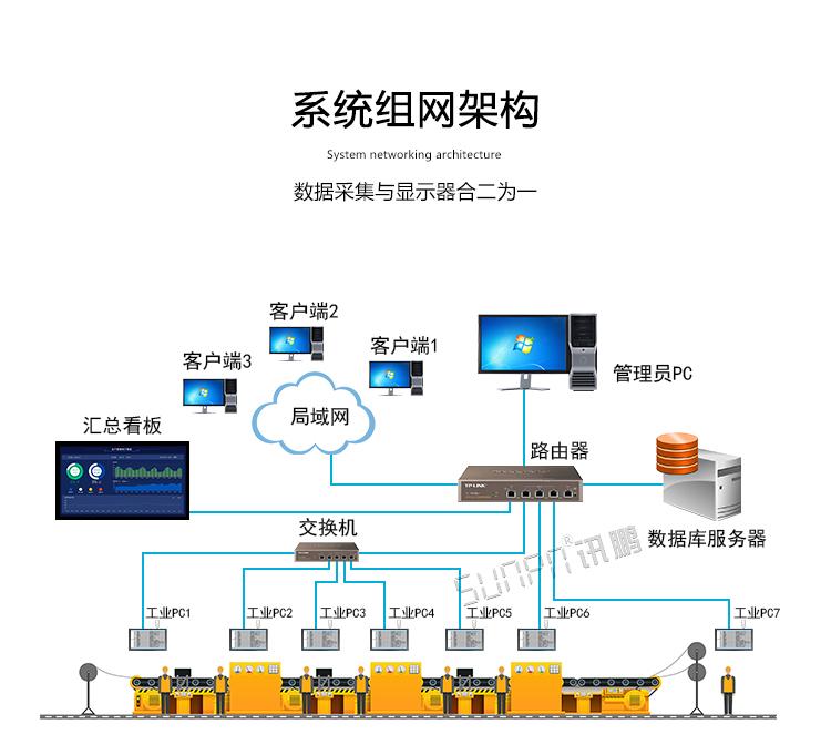 工业一体机组网架构