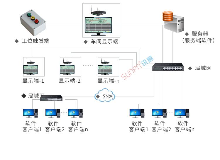 电子看板系统架构
