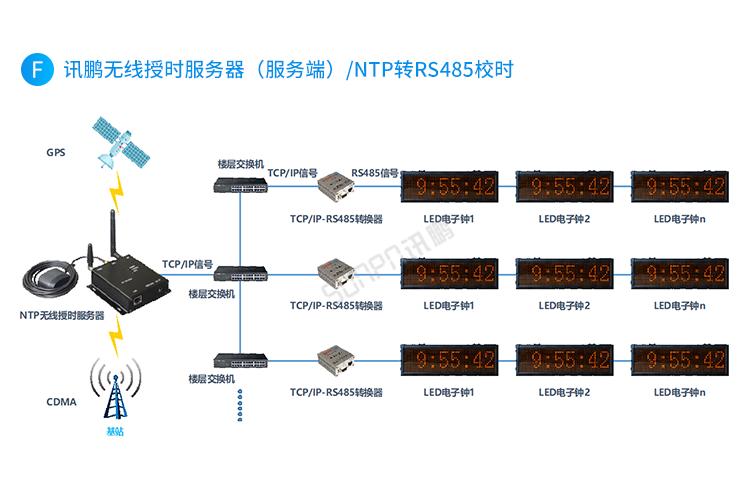 医院时钟系统系统架构